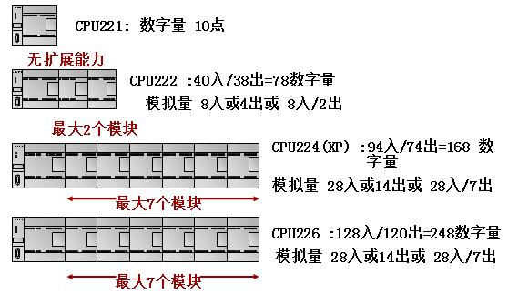 西门子S7200plc各CPU的扩展能力