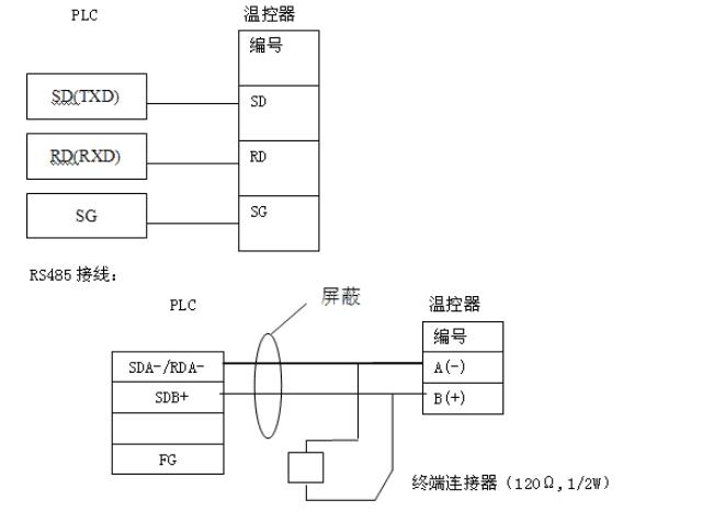 PLC与温控表通信连接不上大致原因