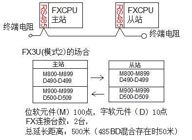 三菱FX系列PLC的几种通讯方式