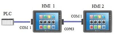 威纶通HMI 一机多屏的应用(主-从模式)
