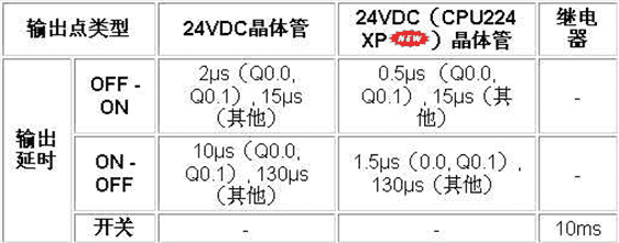 s7200数字量输入/输出的响应速度有多快,能作高速输入和输出吗?